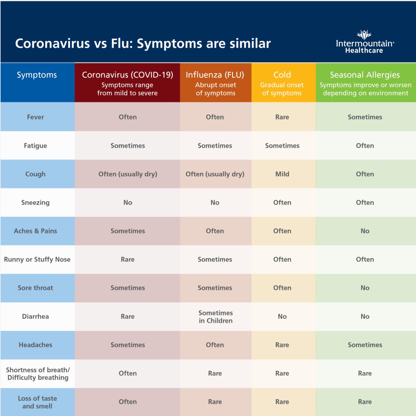 COVID, Flu, Cold, Allergies Comparison
